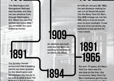 Navy Yard Car Barn history 1862 -1965